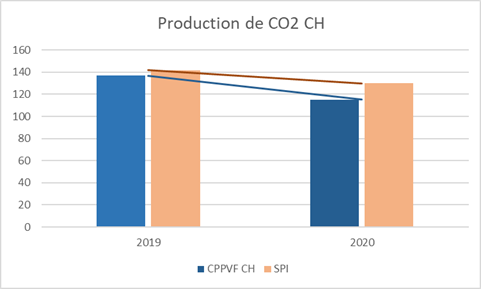 https://cppvf.ch/wp-content/uploads/2021/05/CO2-CH-2020.png